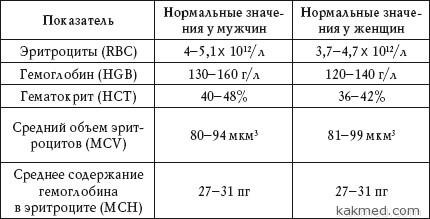 нормальные значения при анализе крови