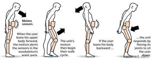 Как работают электронные ходунки