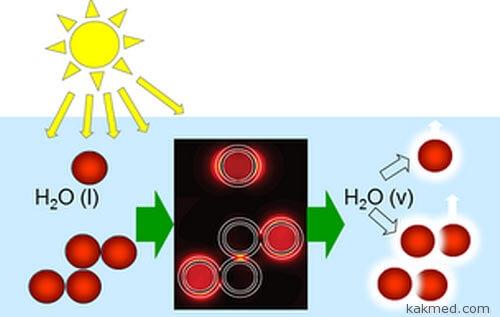 Принцип работы стерилизатора на солнечной энергии