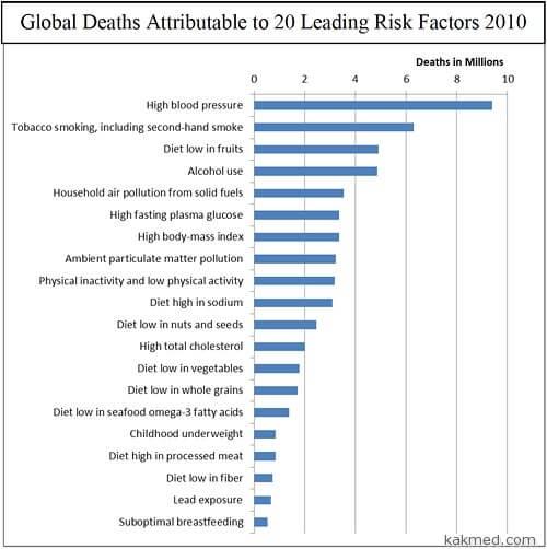 Основные причины смертей