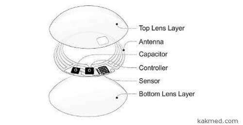 Устройство контактной линзы