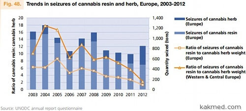 Изъятия марихуаны в Европе