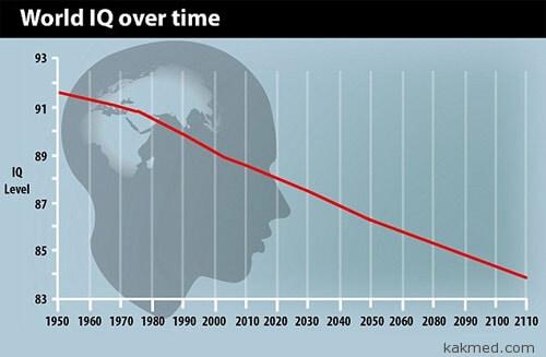 Мировой ай-кью график
