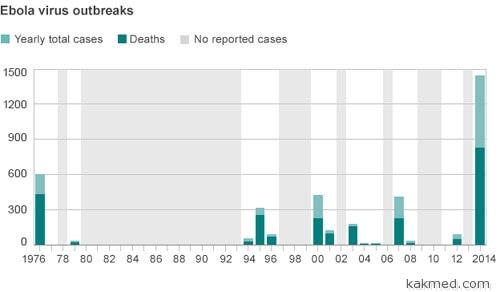 Эбола статистика по годам