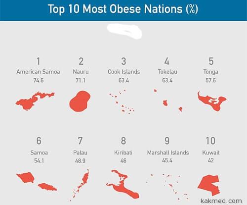 Самые толстые народы