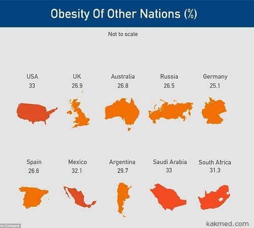 Ожирение уровень в разных странах