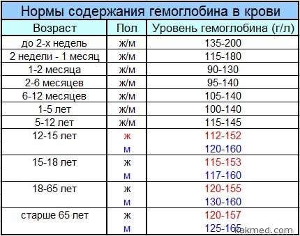 норма гемоглобина для детей, мужчин и женщин, таблица