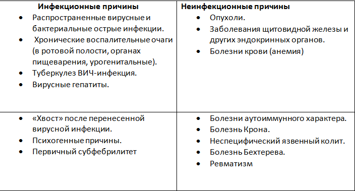 таблица возможных причин субфентильной температуры