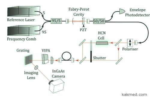 02-electronic-laser-nose