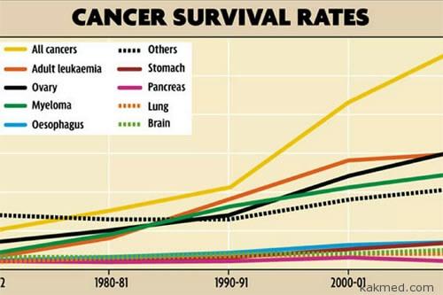 Выживаемость от рака