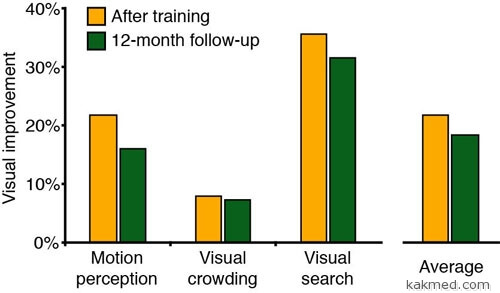 03-visual-training-results