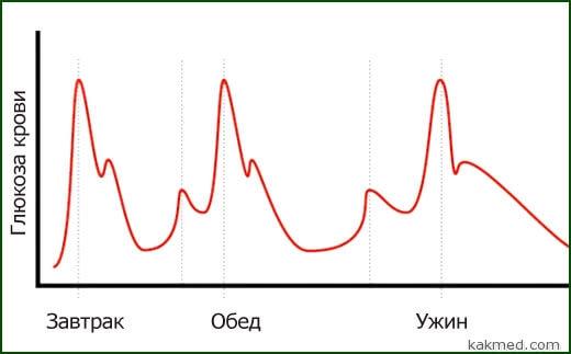глюкоза крови график